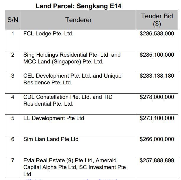 Parc Greenwich EC developer bid price