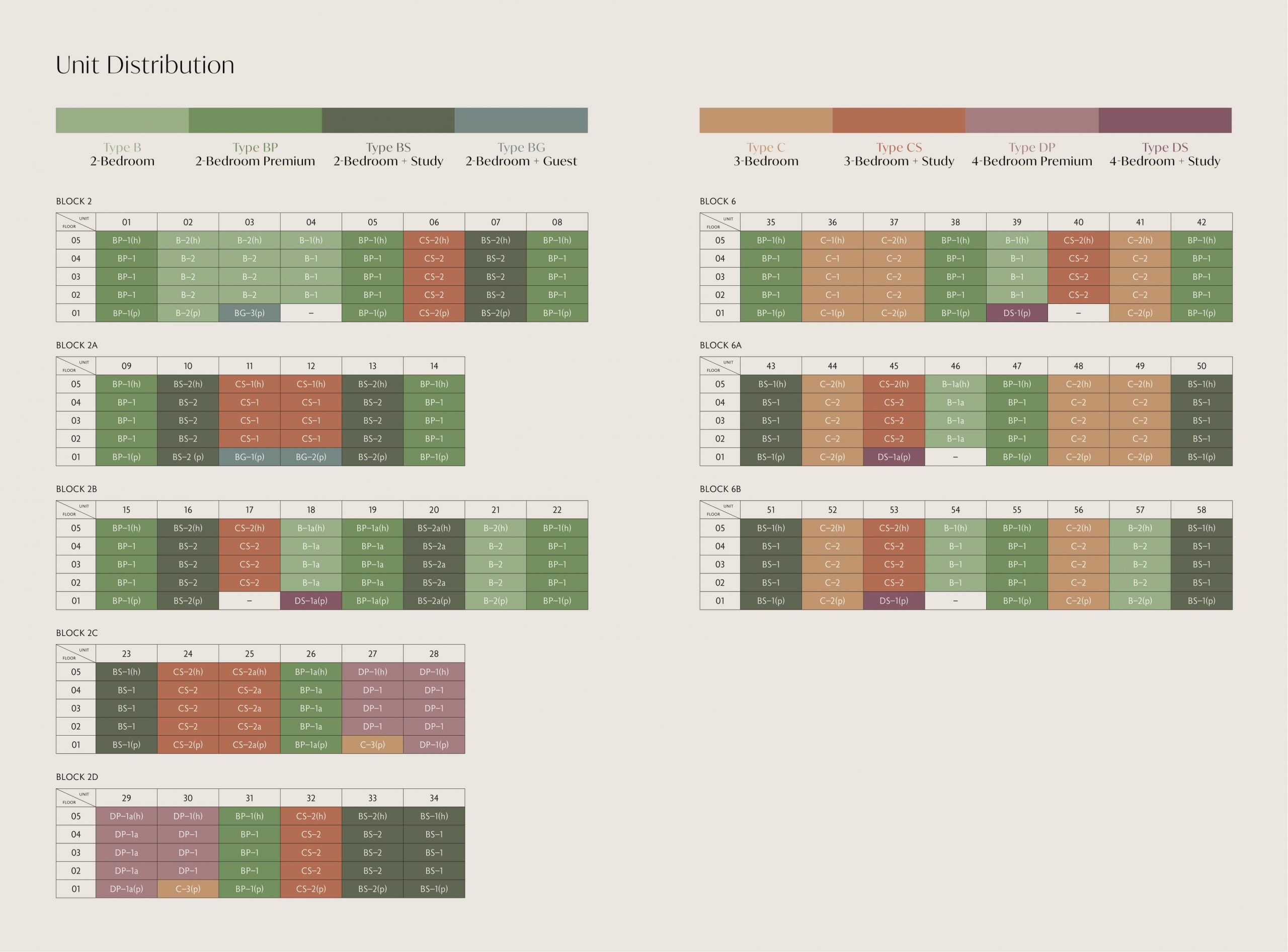 Royalgreen's site plan and unit distribution